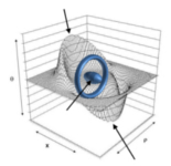 Schéma illustrant la théorie d'Harold WHITE © Warp Field Mechanics 101