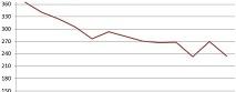 La courbe représente le déficit en ressources. En dessous de 365 jours, l'humanité est en déficit. C'est à dire que toutes les ressources consommées au delà de cette date, sont puisées dans des réserves non renouvelables. Arrivé en bas, il faudra donc 2 planètes comme la Terre par an (ce qui pourrait arriver d'ici 2030 selon les experts du GLOBAL FOOTPRINT)