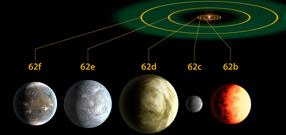 Comparatif du système solaire de Kepler-62 avec notre système solaire